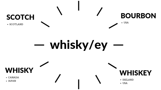 whisky-infographic